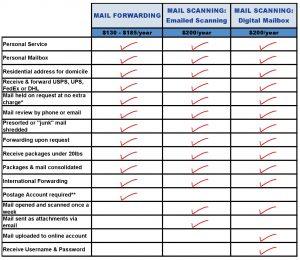 Forwarding vs Scanning