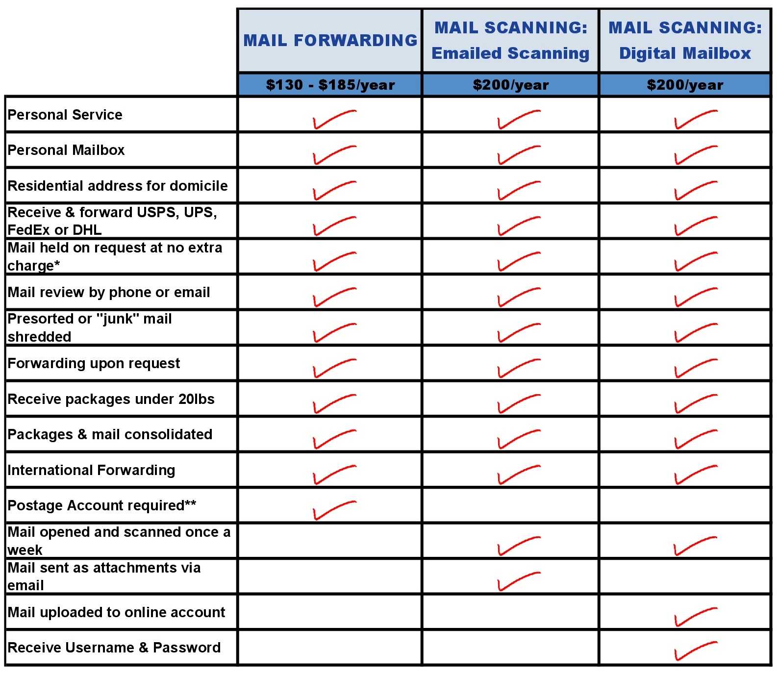 Forwarding vs Scanning